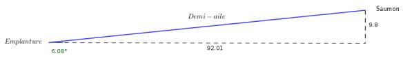 Calcul Dièdre